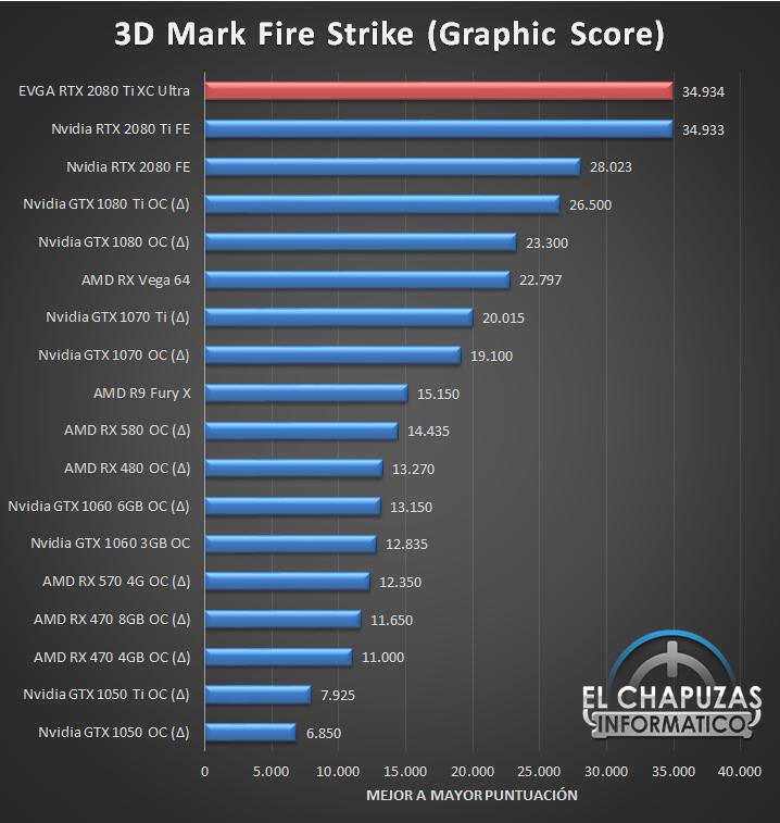 EVGA GeForce RTX 2080 Ti XC Ultra Benchmarks 01 27