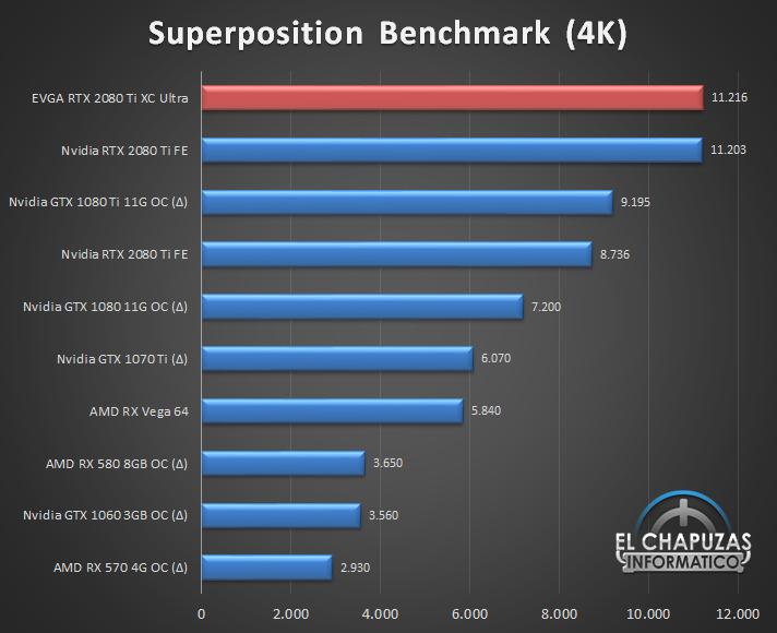 EVGA GeForce RTX 2080 Ti XC Ultra Benchmarks 03 29
