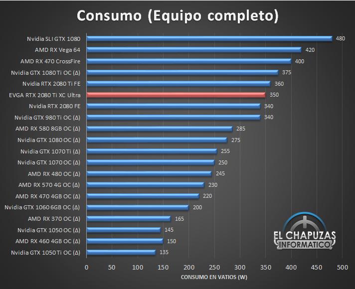 EVGA GeForce RTX 2080 Ti XC Ultra Consumo 25