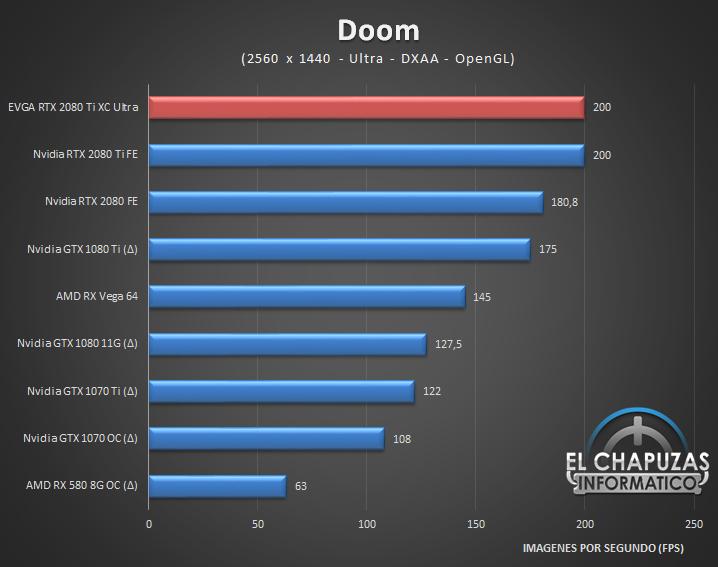 EVGA GeForce RTX 2080 Ti XC Ultra Juegos 2K 4 46