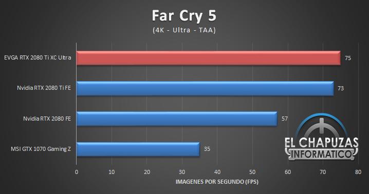 EVGA GeForce RTX 2080 Ti XC Ultra Juegos 4K 6 61