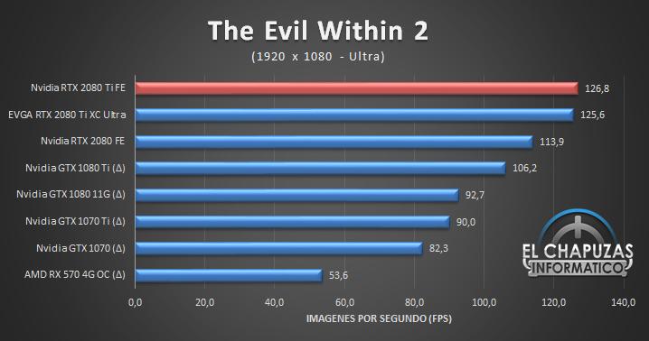 EVGA GeForce RTX 2080 Ti XC Ultra Juegos Full HD 11 41