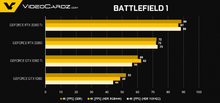 GeForce RTX 2080 Ti RTX 2080 Battlefield 1 1 740x347 1