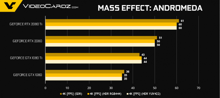 GeForce RTX 2080 Ti RTX 2080 Mass Effect Andromeda 740x331 5