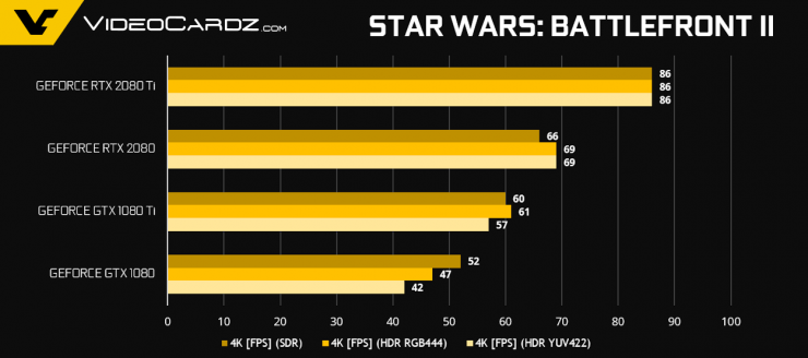 GeForce RTX 2080 Ti RTX 2080 StarWarsBF2 740x328 10