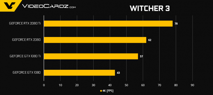 GeForce RTX 2080 Ti RTX 2080 Witcher 3 740x332 11