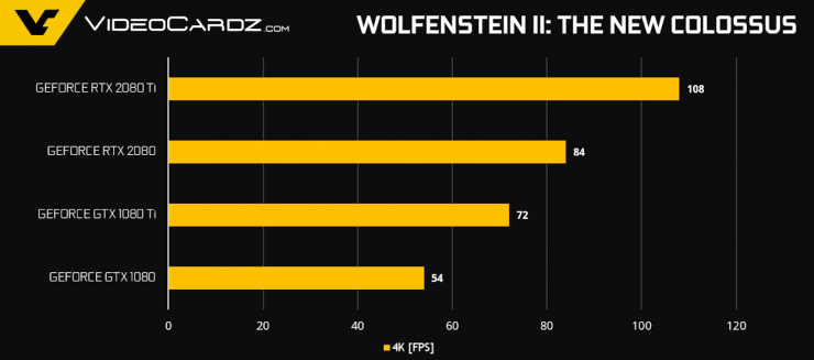 GeForce RTX 2080 Ti RTX 2080 Wolf2 740x327 12