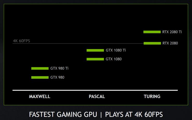 GeForce RTX 2080 Ti vs RTX 2080 vs GeForce 1080 Ti vs GeForce 1080 4K 740x465 0