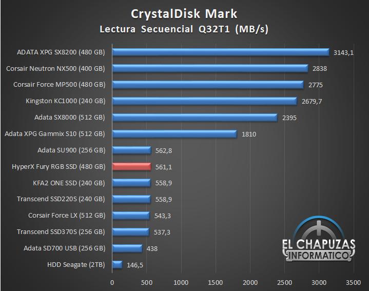 HyperX Fury RGB SSD Comparativa 01 17