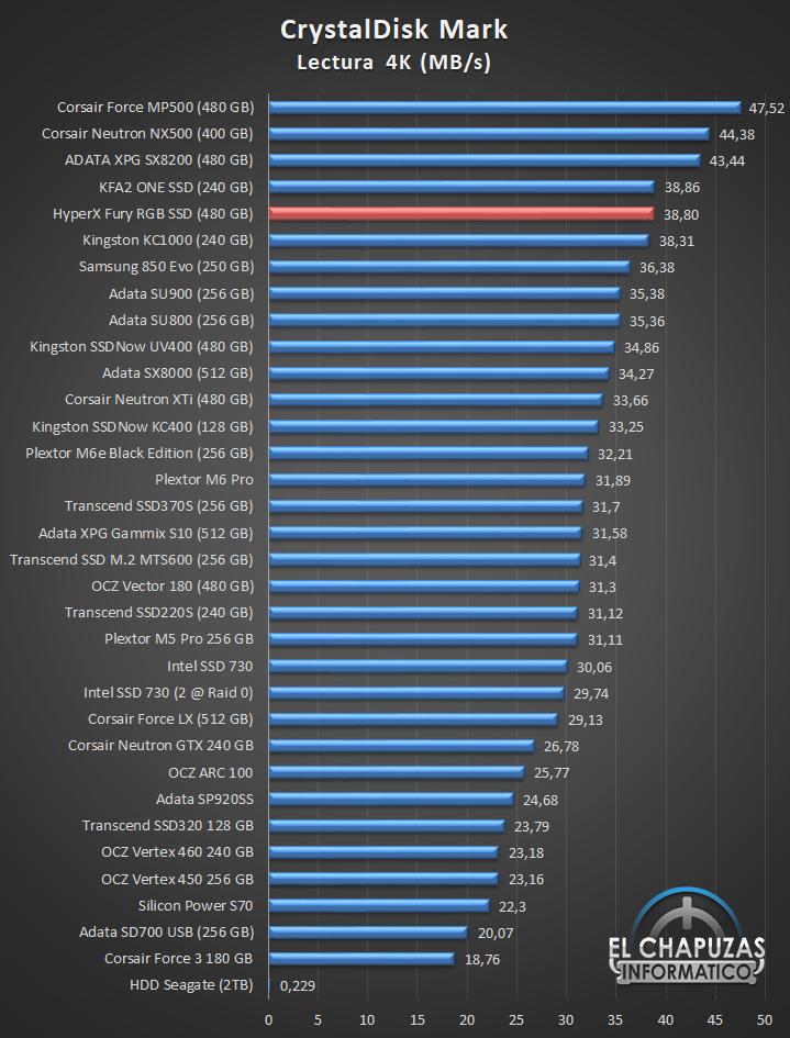 HyperX Fury RGB SSD Comparativa 03 19