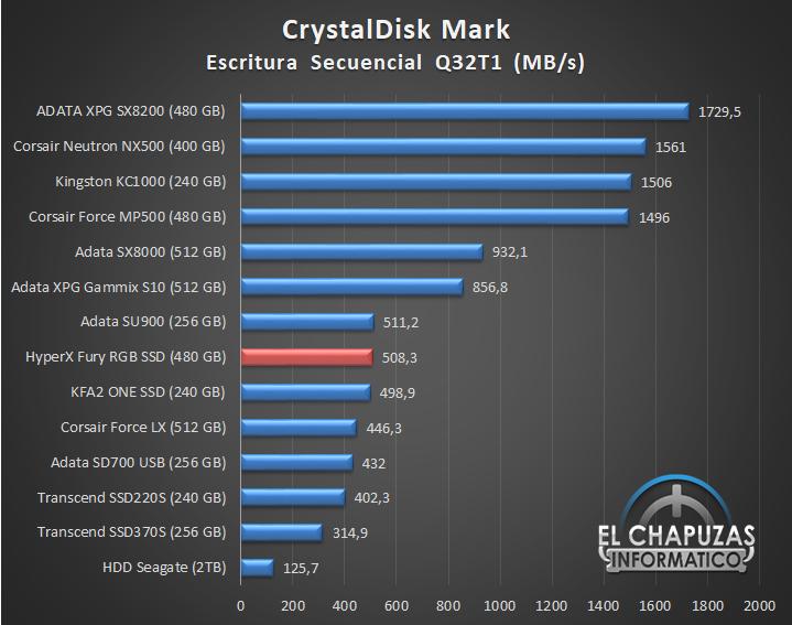HyperX Fury RGB SSD Comparativa 04 20