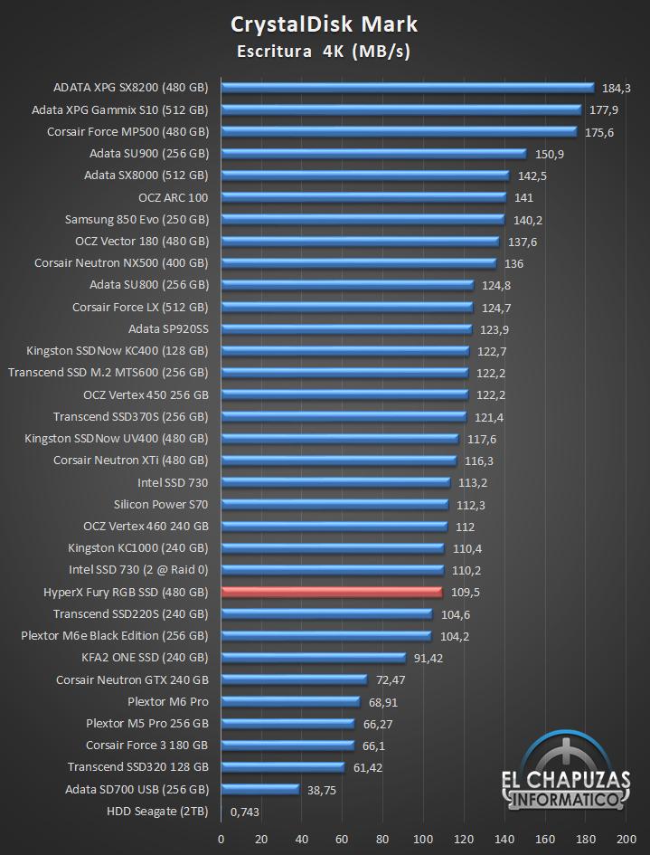 HyperX Fury RGB SSD Comparativa 06 22