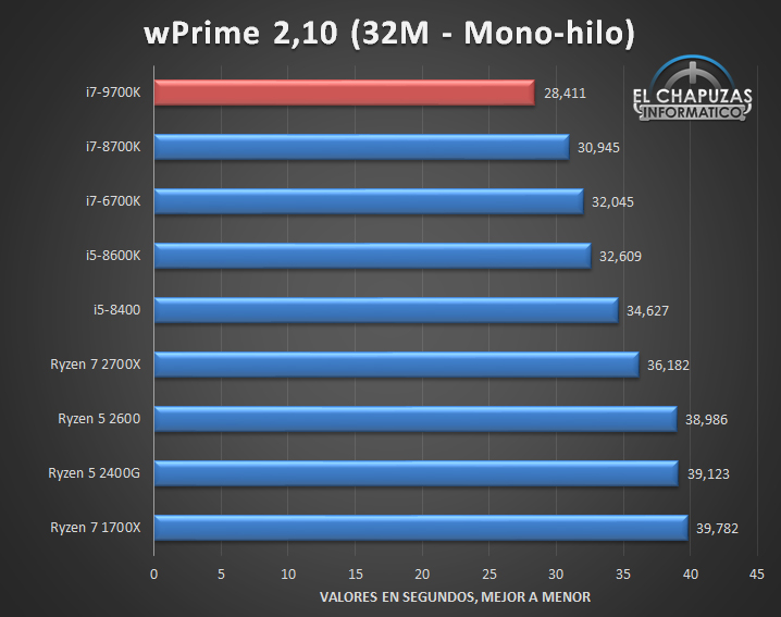 Intel Core i7 9700K Benchmarks 01 5