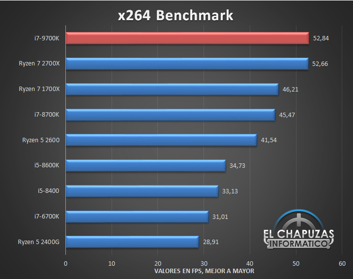 Intel Core i7 9700K Benchmarks 04 8