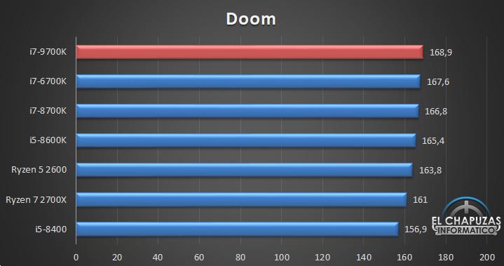 Intel Core i7 9700K Juegos 02 14