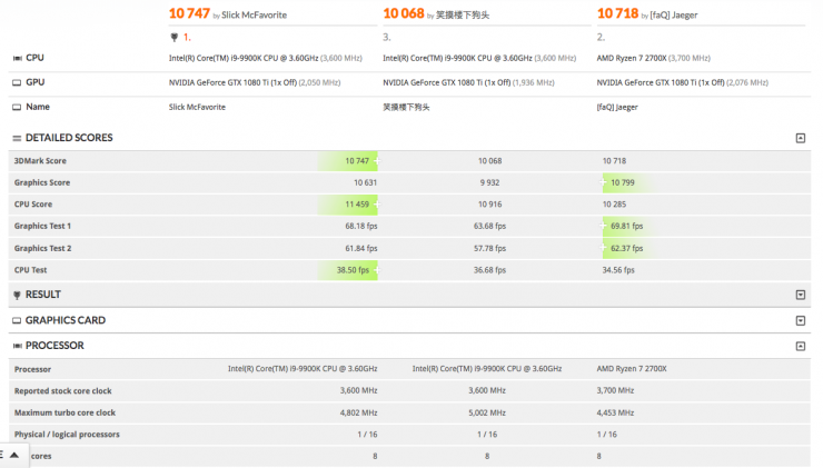 Intel Core i9 9900K 3DMark Timespy 740x421 0