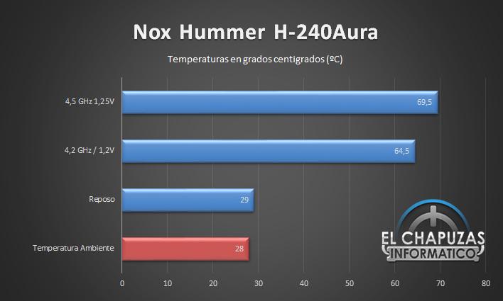 Nox Hummer H 240Aura Temperaturas 26