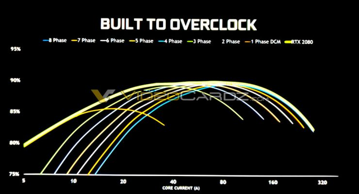 Nvidia GeForce RTX 2080 overclock temperatura 2 740x401 1