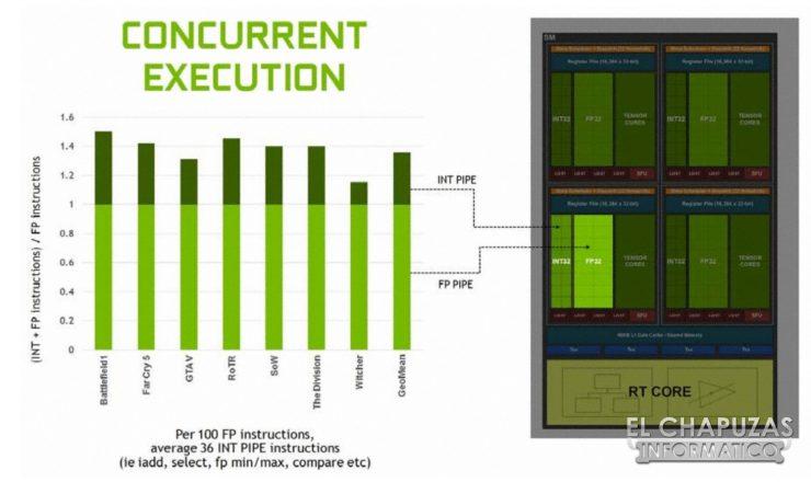Nvidia Turing Tecnologías 01 740x440 1