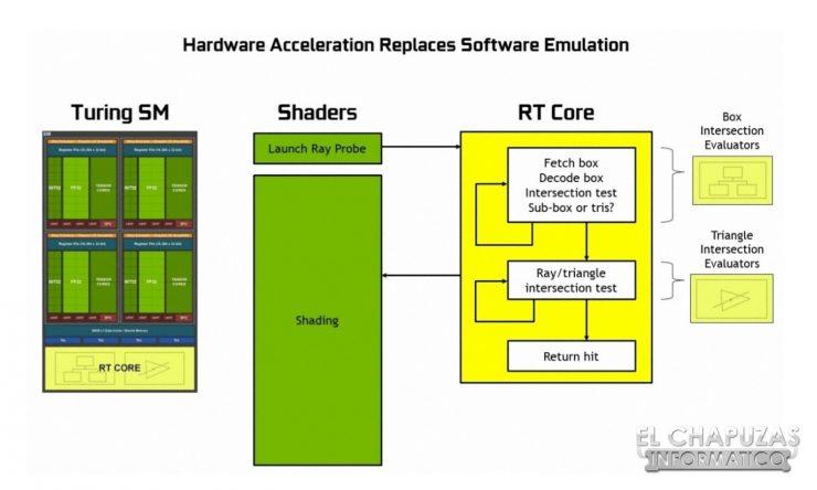 Nvidia Turing Tecnologías 08 740x444 8