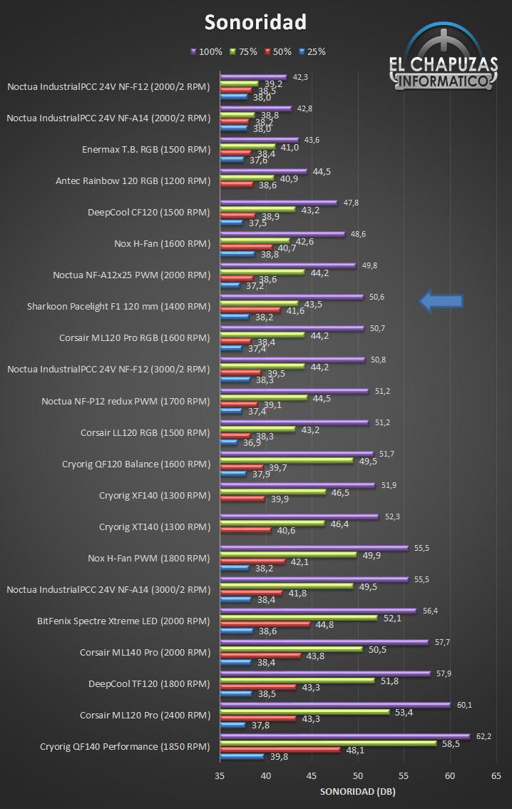 Sharkoon Pacelight RGB Illumination Set Sonoridad Ranking 18