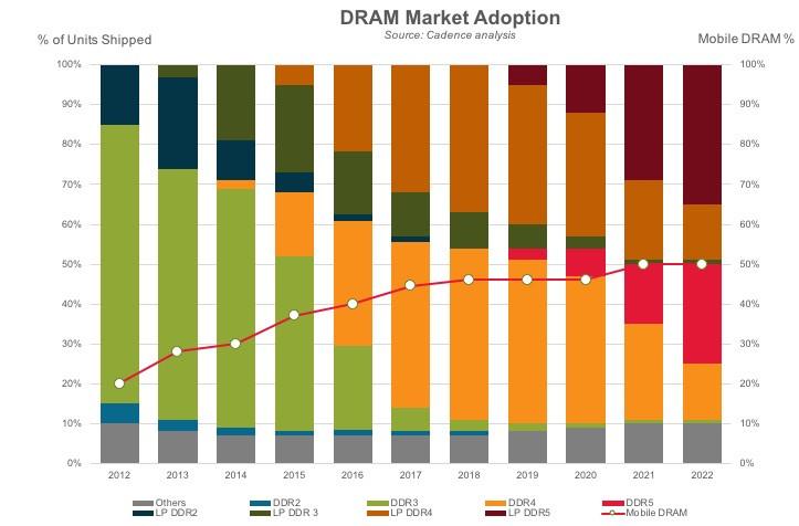 Adopción de mercado DDR5 1