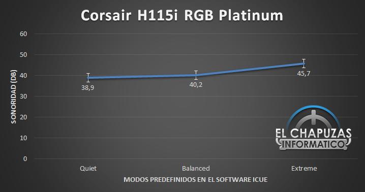 Corsair H115i RGB Platinum Sonoridad 37
