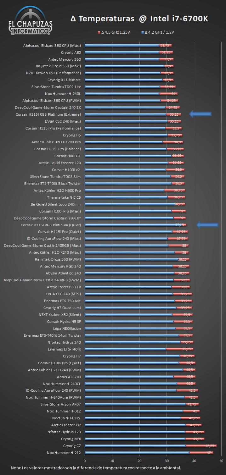 Corsair H115i RGB Platinum Temperatura Ranking 38