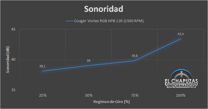 Cougar Vortex RGB HPB 120 Kit Sonoridad 18