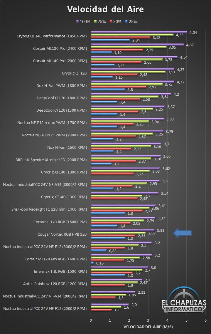 Cougar Vortex RGB HPB 120 Kit Velocidad Aire Ranking 21