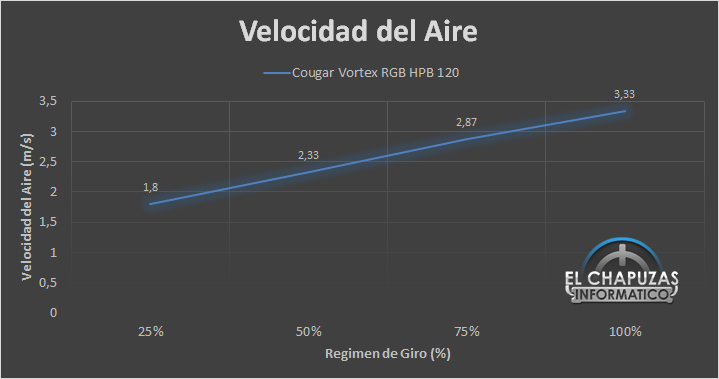 Cougar Vortex RGB HPB 120 Kit Velocidad Aire 19