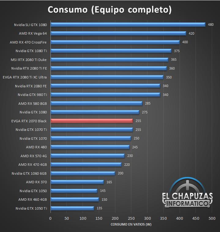 EVGA GeForce RTX 2070 Black Consumo 18