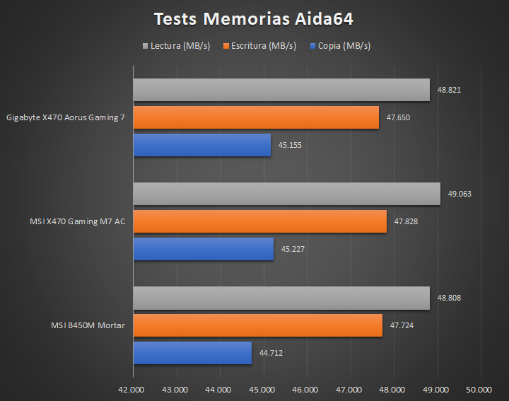 Gigabyte X470 Aorus Gaming 7 WiFi Tests 06 36