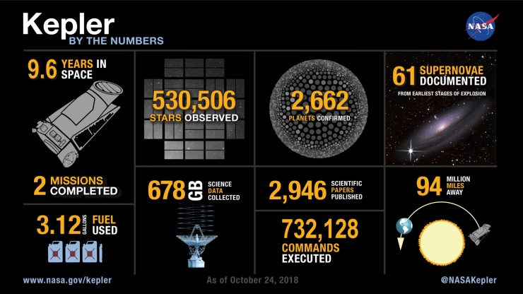 Infografia Kepler 740x416 0