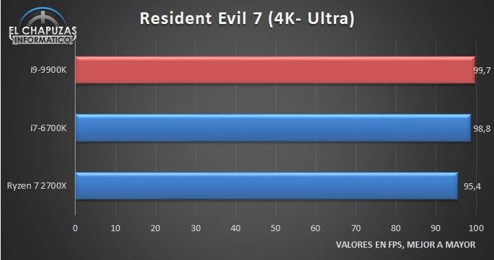 Intel Core i9 9900K Juegos 4K 3 24