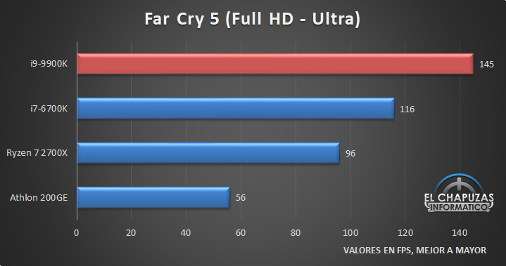Intel Core i9 9900K Juegos Full HD 2 18