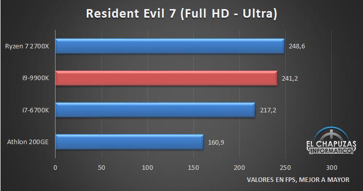 Intel Core i9 9900K Juegos Full HD 3 19