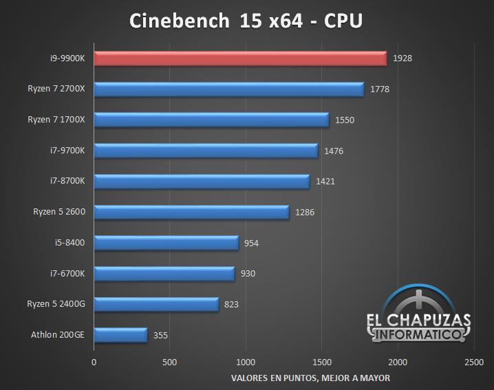 Intel Core i9 9900K Tests 1 8