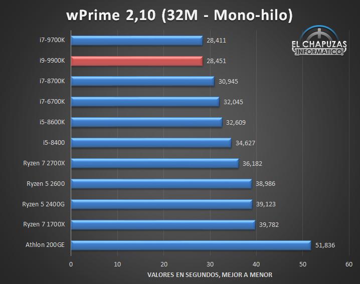 Intel Core i9 9900K Tests 2 25