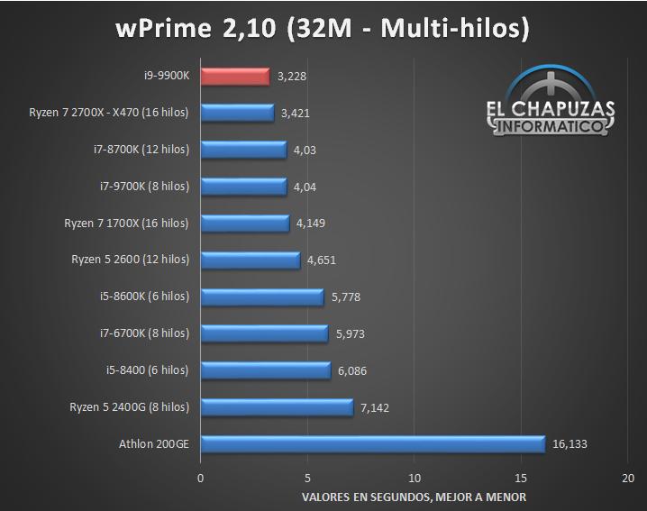 Intel Core i9 9900K Tests 3 10