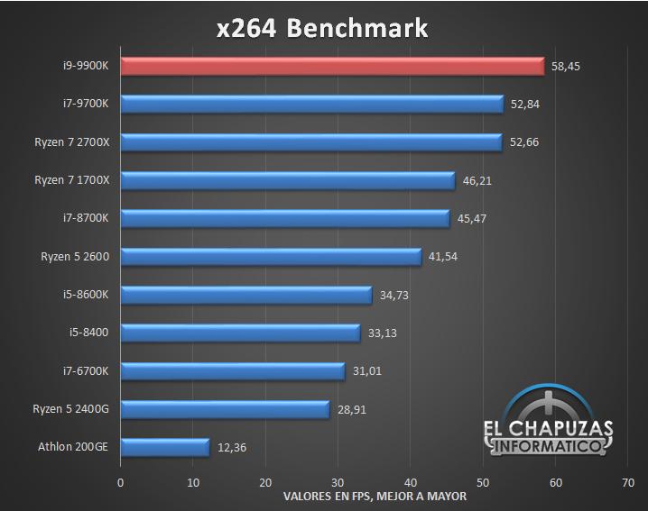 Intel Core i9 9900K Tests 4 27