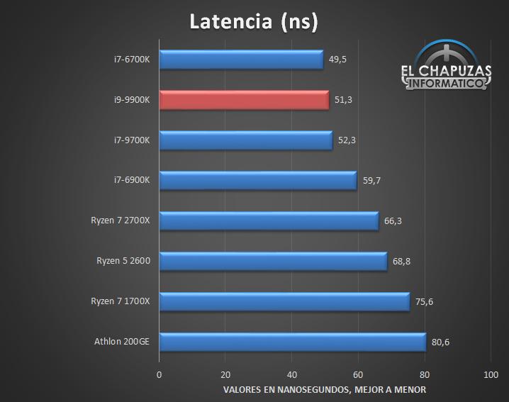 Intel Core i9 9900K Tests 5 28