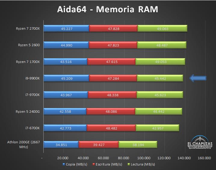 Intel Core i9 9900K Tests 6 29