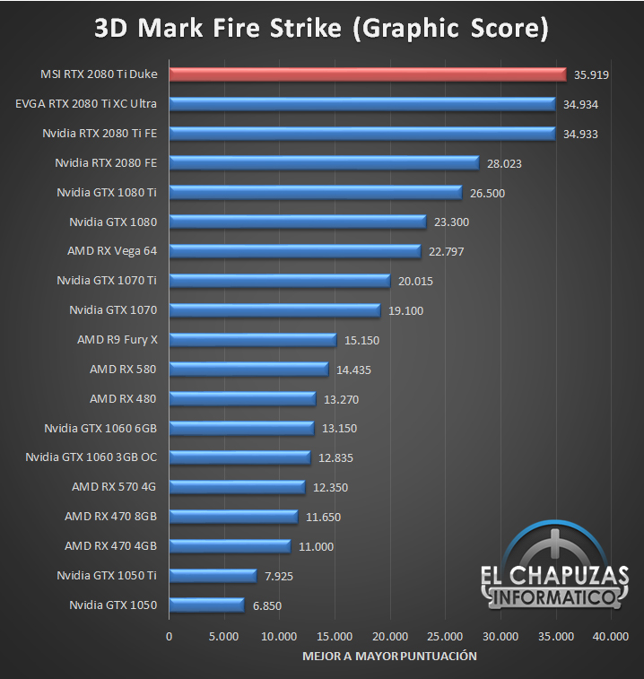 MSI GeForce RTX 2080 Ti Duke Benchmarks 01 24