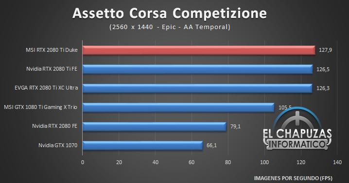 MSI GeForce RTX 2080 Ti Duke Juegos 2K 1 40