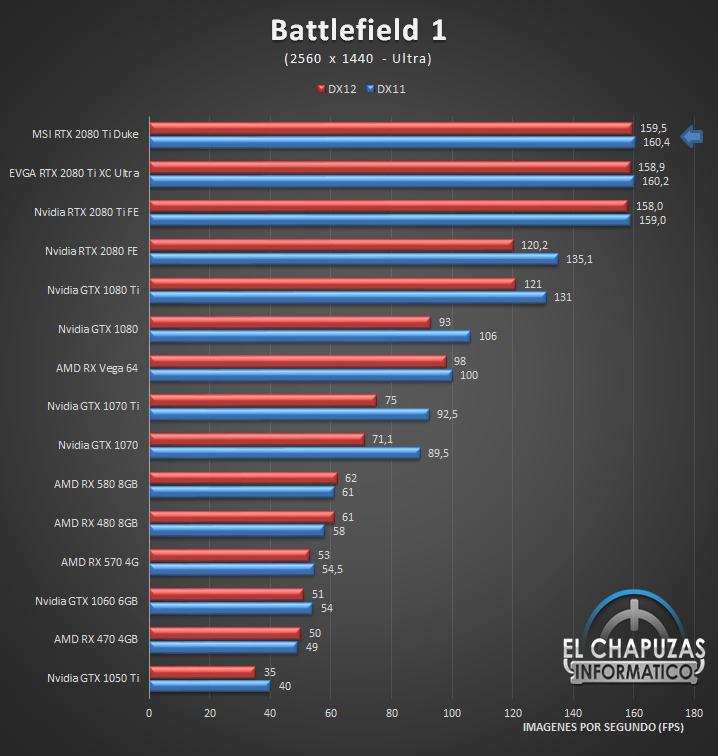 MSI GeForce RTX 2080 Ti Duke Juegos 2K 2 41