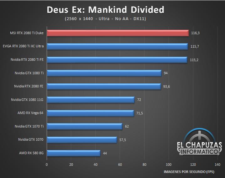 MSI GeForce RTX 2080 Ti Duke Juegos 2K 3 42
