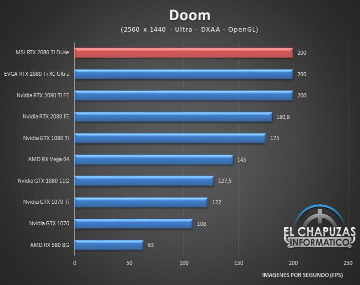 MSI GeForce RTX 2080 Ti Duke Juegos 2K 4 43