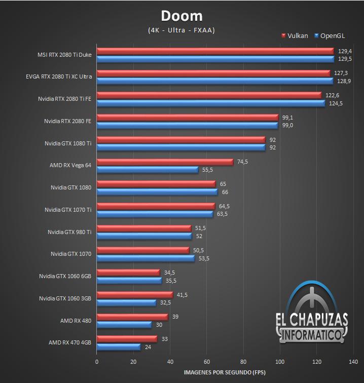 MSI GeForce RTX 2080 Ti Duke Juegos 4K 4 56