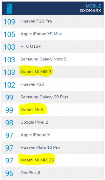 Ranking DxOMark Xiaomi 352x600 1
